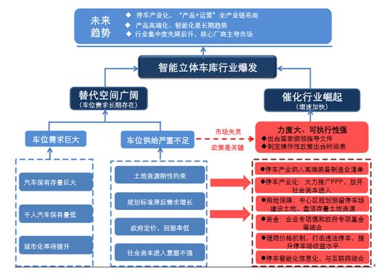 立体车库行业发展逻辑结构图
